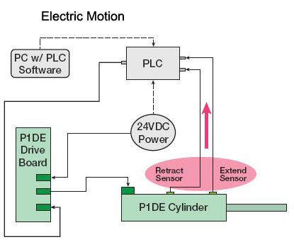 Electric Motion Diagram